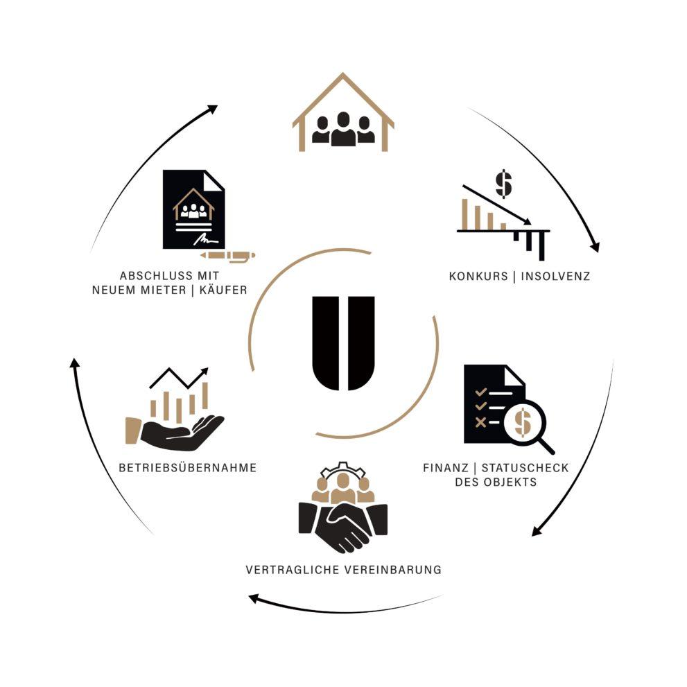 UNISONO Interim Management Insolvenz